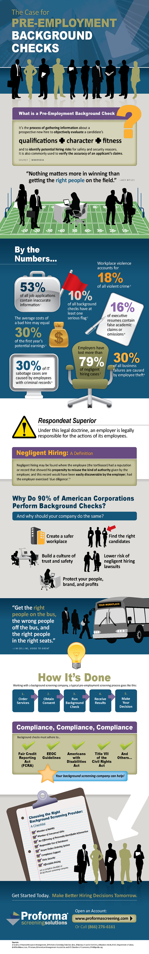 The Case for Pre-Employment Background Checks - Infographic