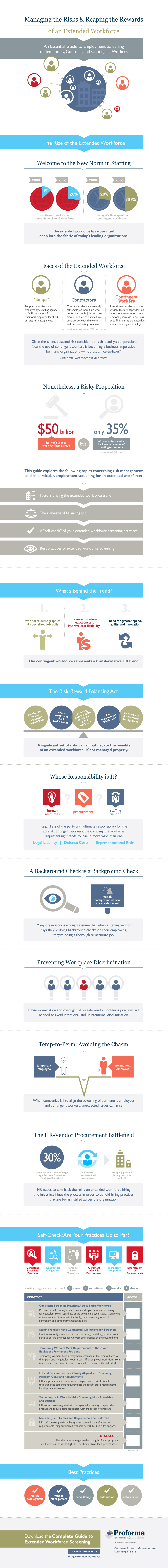 Proforma Extended Workforce infographic