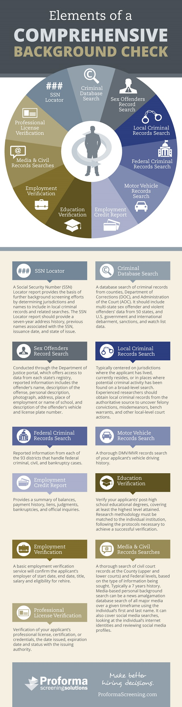 Elements Of A Comprehensive Background Check Infographic